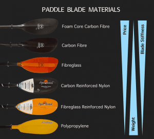paddle board blade material