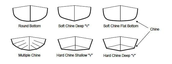 kayaking chine types
